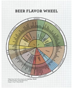 CBW Flavour Wheel Mark Dredge